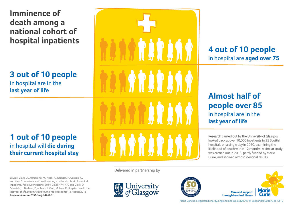 infographic representing findings of imminence of death of hospital inpatients study (courtesy of Marie Curie)